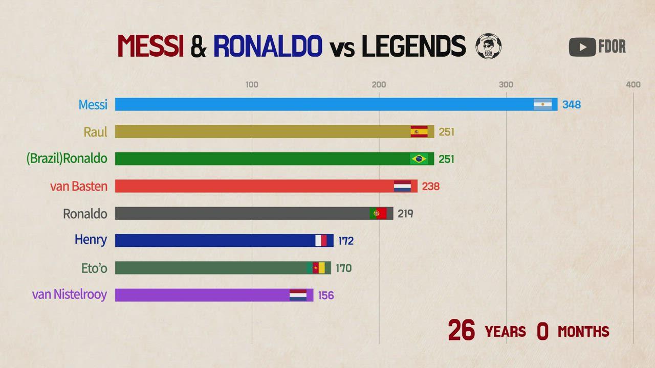 Messi vs Ronaldo vs Aguero vs Lewandowski vs Suarez- Goal