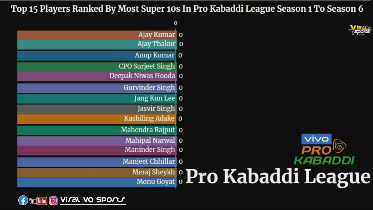 PKL: Top 15 Players Ranked By Most Super 10s In Pro Kabaddi