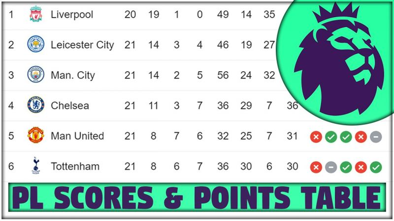 Premier League Points Table Gameweek 21 Pl Scores Results Top Scorer